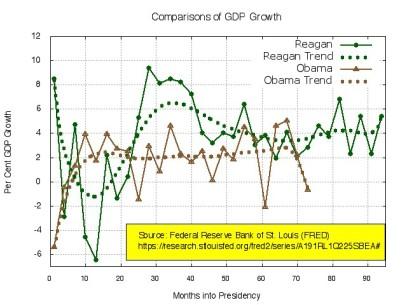 GDP Comparison:Reagan & Obama