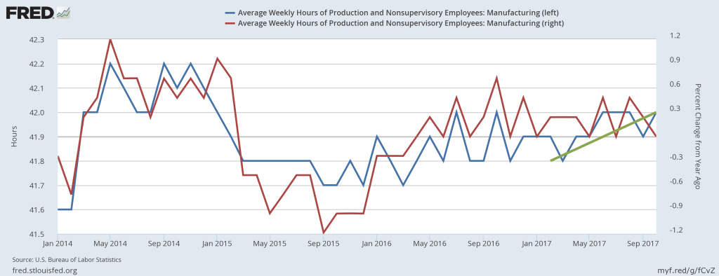 Average manufacturing weekly hours (blue) and their percent change from a year ago (red)