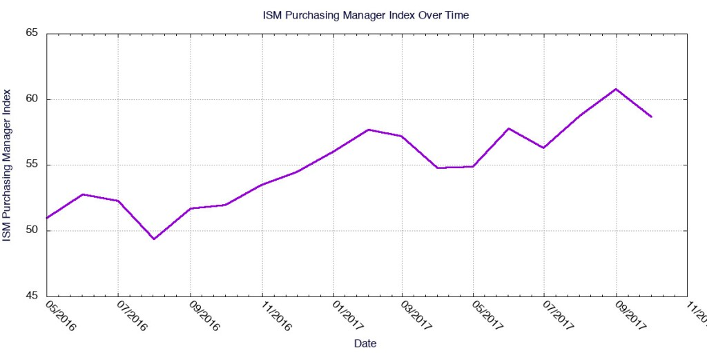 ISM's Purchasing Managers Index from May 2016 to October 2017.