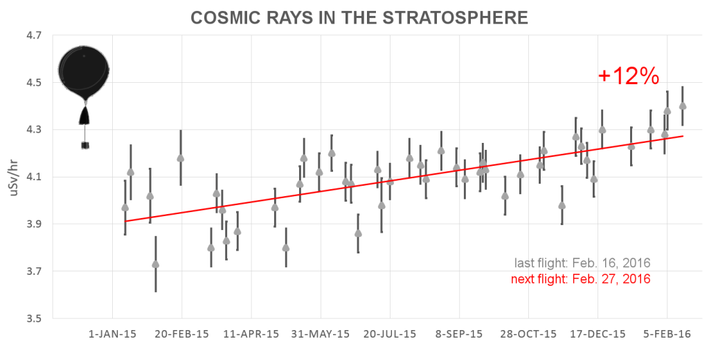 Latest cosmic ray intensity in the stratosphere vs. time as of 2/26/16