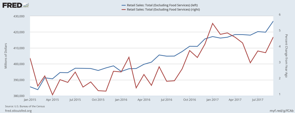 Retail Sales excluding food services