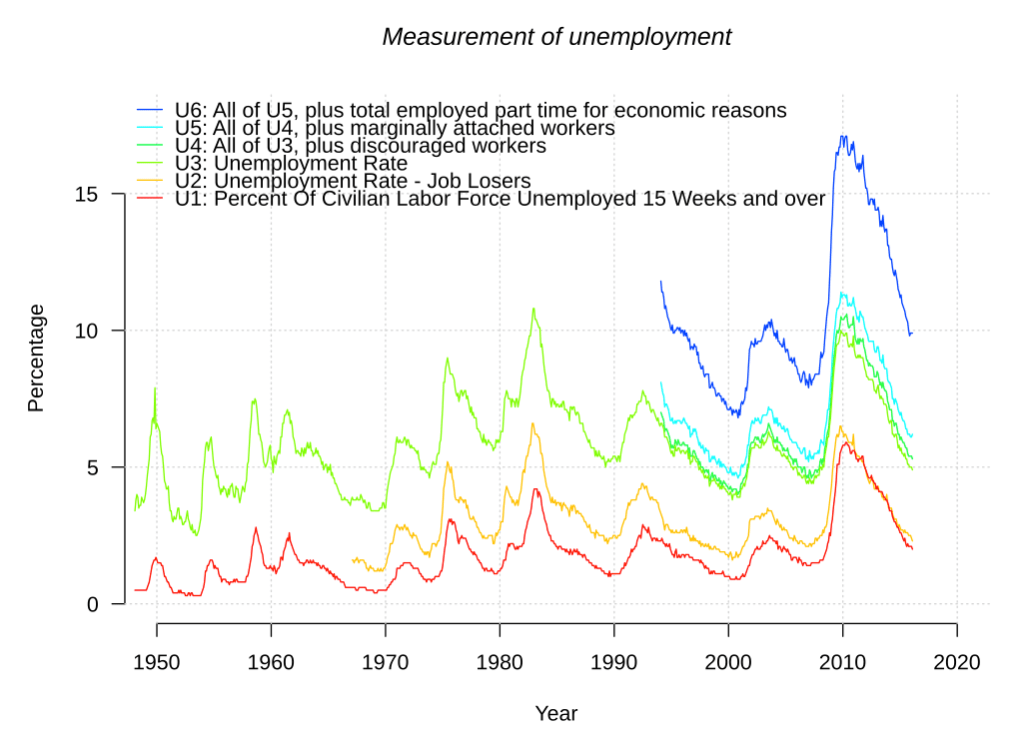unemployment issues in the u s Overview of bls statistics on unemployment skip to content us department of labor a to z index us bureau of labor statistics | postal square building.