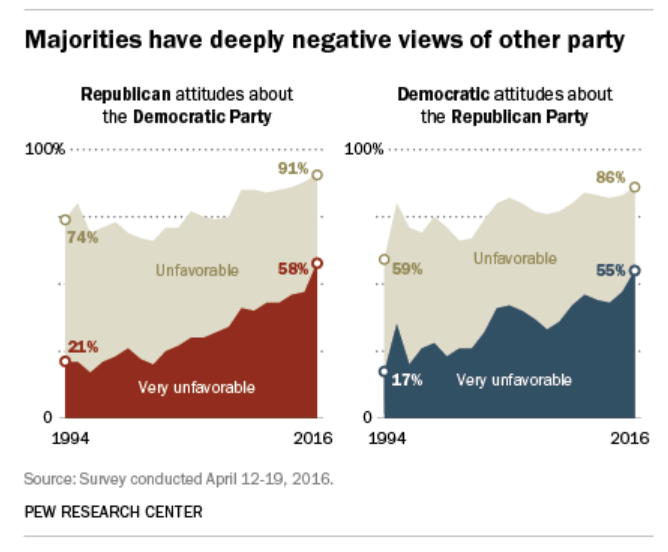 Partisan attitudes about the opposite party have grown increasingly negative.