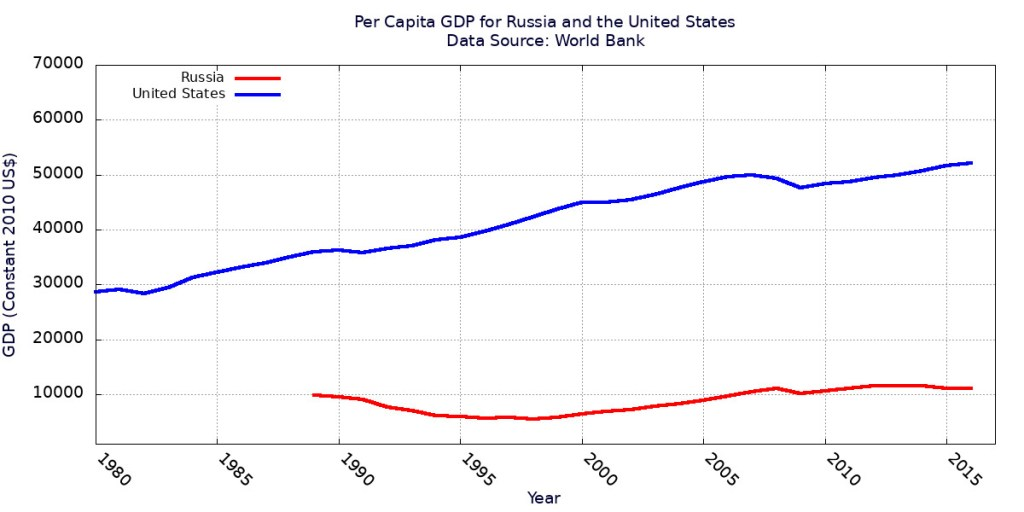 Russian and U.S. GDP per capita over the years.