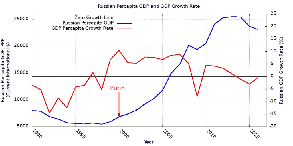 Russian per capita GDP measured as Purchasing Power Parity in current international dollars and its growth rate.