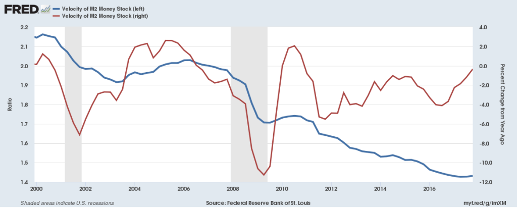 M2 Money velocity from 2000 to 2018. St. Louis Federal Reserve Bank / FRED