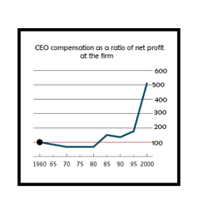 Compensation ratio to profits