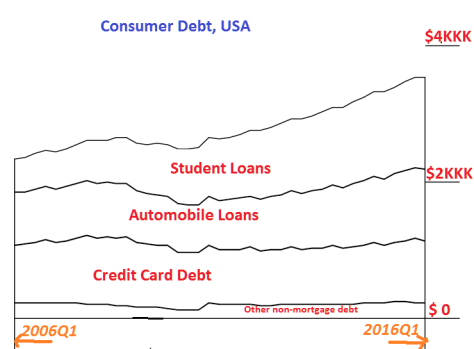 Consumer Debt in USA