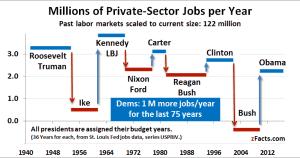Jobs Creation Under Each US President
