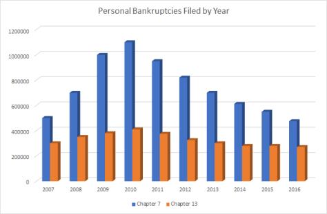 Annual Filings, Personal Bankruptcies