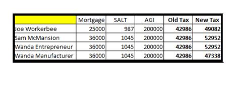 HR-1 Tax Effects on 200K AGI