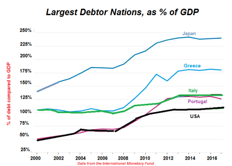 Debt as a % of GDP