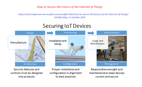 IoT (in)Security according to McAfee