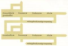 Hergebruik : schakel voor integraal ketenbeheer en kringlopen