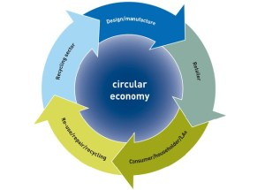 Scheme of circular economy according to WRAP - Waste & Resources Action Program (UK)
