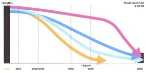 Transitieopgave per energiefunctie Paars = Hoge energiewarmte; Blauw = Transport en mobiliteit; Lichtblauw = Verlichting en apparaten; Oranje = Lage temperatuurwarmte Bron: Rijk zonder CO2, RLI, september 2015