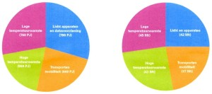 Primaire energievraag in PJ (links) en CO2-emissies in Mt (rechts) in 2012 voor de functies lage temperatuurwarmte (paars), hoge temperatuurwarmte (groen), licht,apparaten en databeheer (blauw) en transport en mobiliteit (oranje) Bron: Rijk zonder CO2, RLI (september 2015)