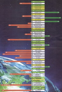 Duurzame 100 van Trouw: 51-100