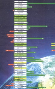 Duurzame 100 van Trouw: 1-50