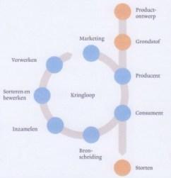 From linear to circular : Schema uit De kracht van de Kringloop (2010) door Ad Lansink en Hannet de Vries-in 't Veld