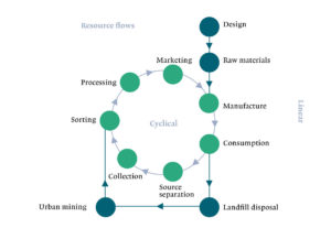 Connecting waste hierarchy and circular economy Schema uit 'Challenging Changes' Ontwerp: Ad lansink en Sophie van Kempen