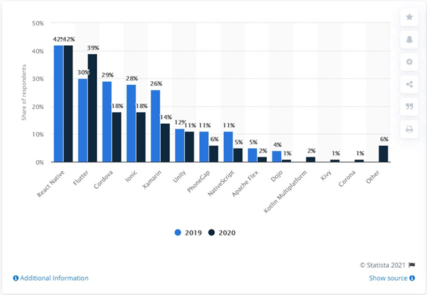 Cross-platform mobile frameworks used by software developers worldwide in 2019 and 2020