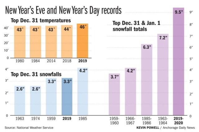 Record temperatures and snowfall