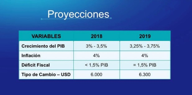Las proyecciones de Basanomics para la economía paraguaya en 2019.