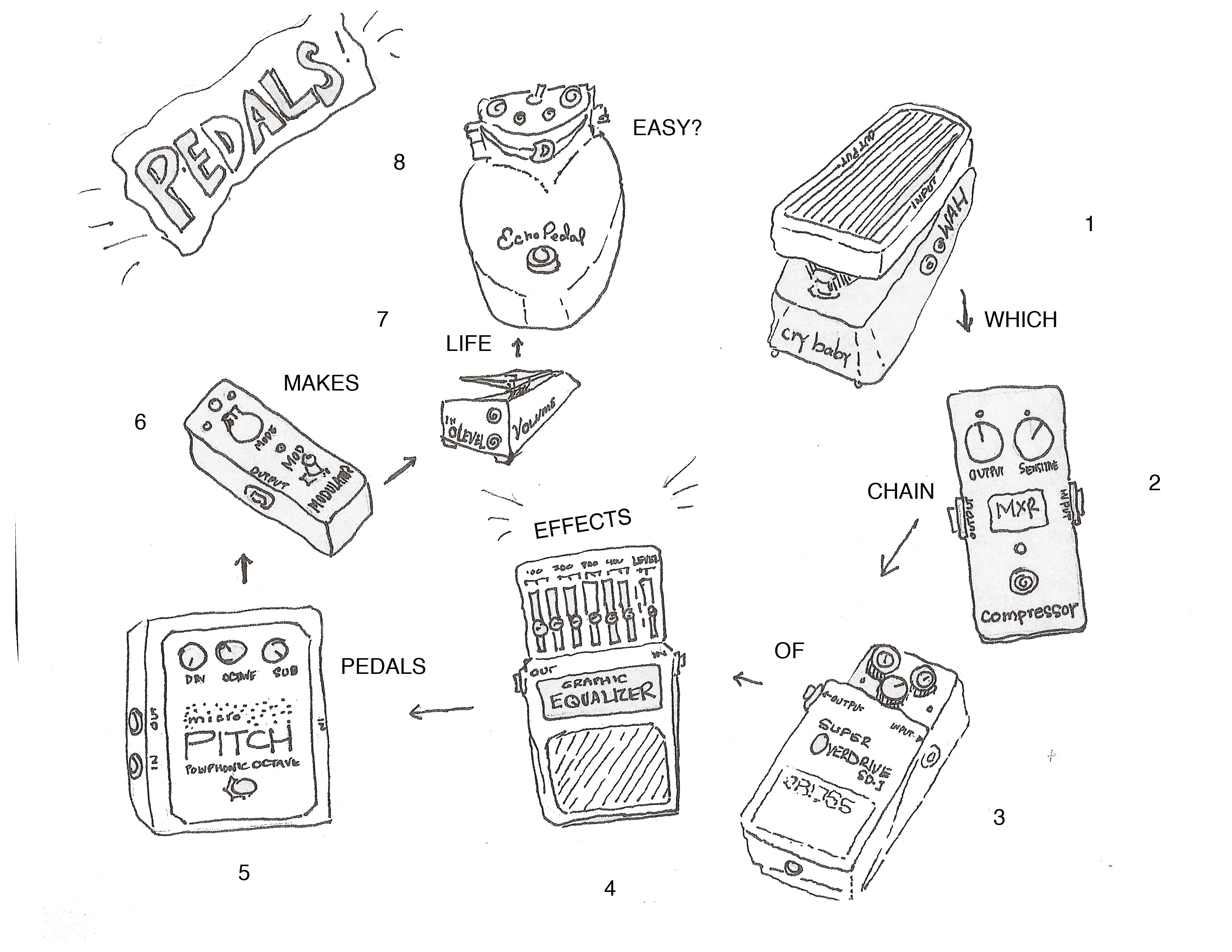 Building Your Pedal Board 101 Setting Up Your Effect