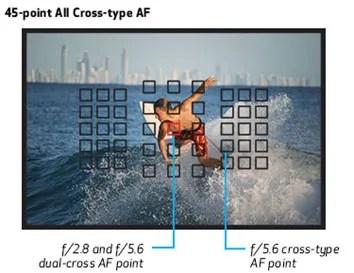 45-point All Cross-Type AF System For Superb Autofocus.