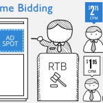 An In-depth Article on Real Time Bidding