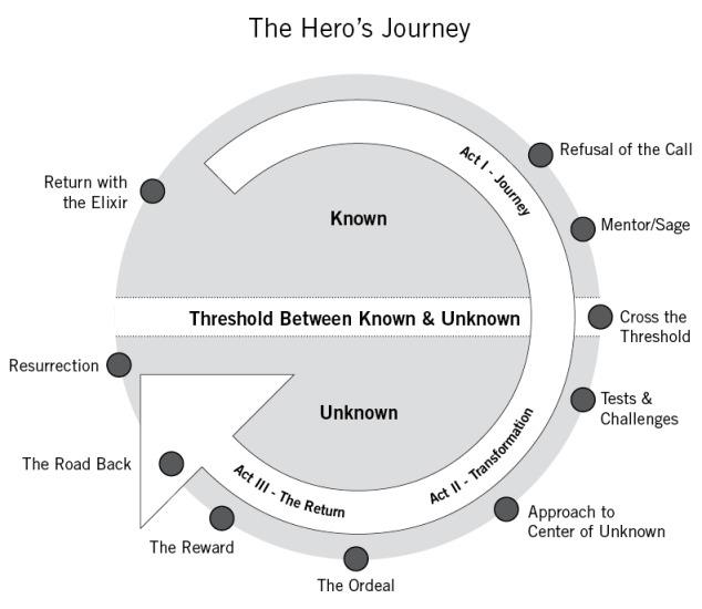 15. brand-storytelling-hero-journey