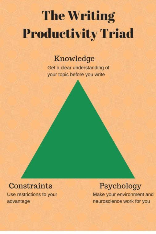 The Writing Productivity Triad-jpg