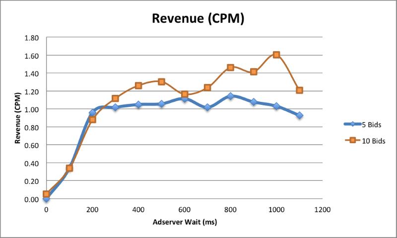 Is Header Bidding The Next Big Revenue Optimization Hack?
