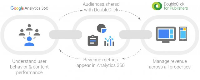 Audience Sharing in Google Analytics 360 Brings New Insights for Publishers