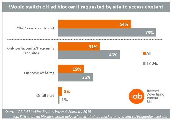 Publishers like GQ and Forbes are blocking access to content unless users agree to turn off ad block. But measures like these are not for everyone.