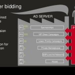 Header Bidding vs RTB: What's the Difference?