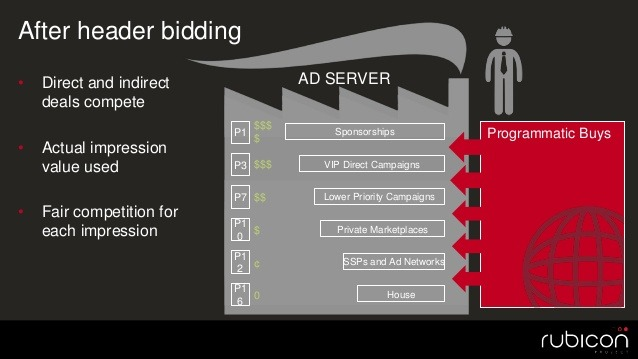 Header Bidding Vs Rtb What S The Difference