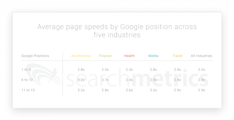 Average page speeds by Google positions across five industries.