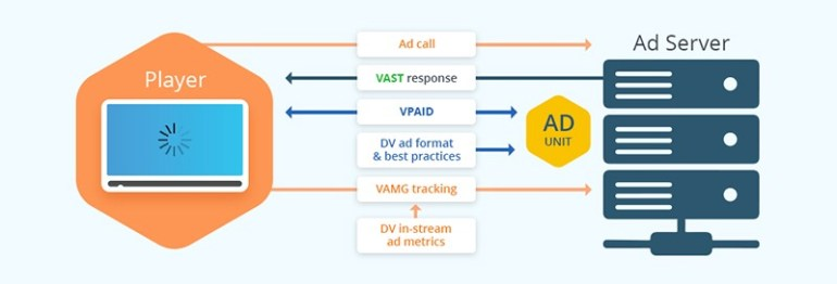 VAST vs VPAID: What They Are, How They Work, Differences [+