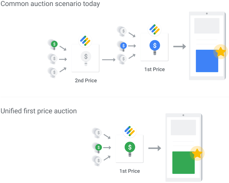 Google Ad Manager moves to first-price auction model