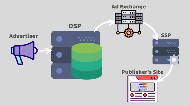 demand-side platform working