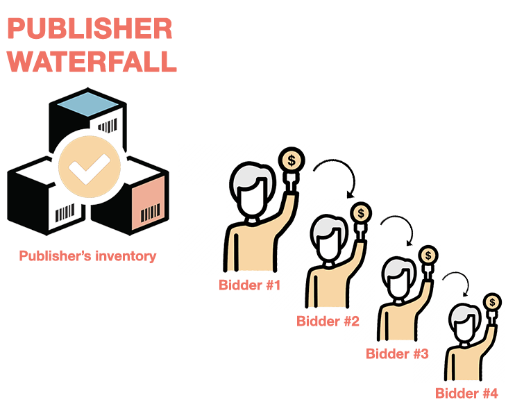 Publisher waterfall