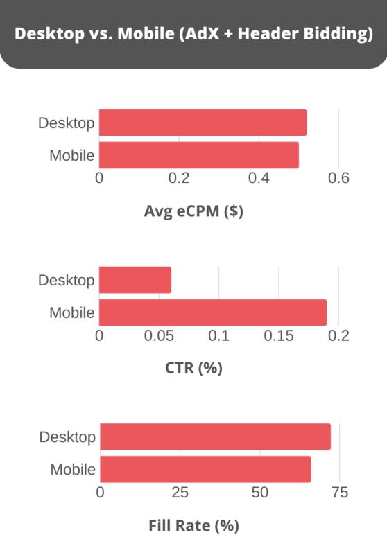 Mobile v desktop - ad exchange and header bidding