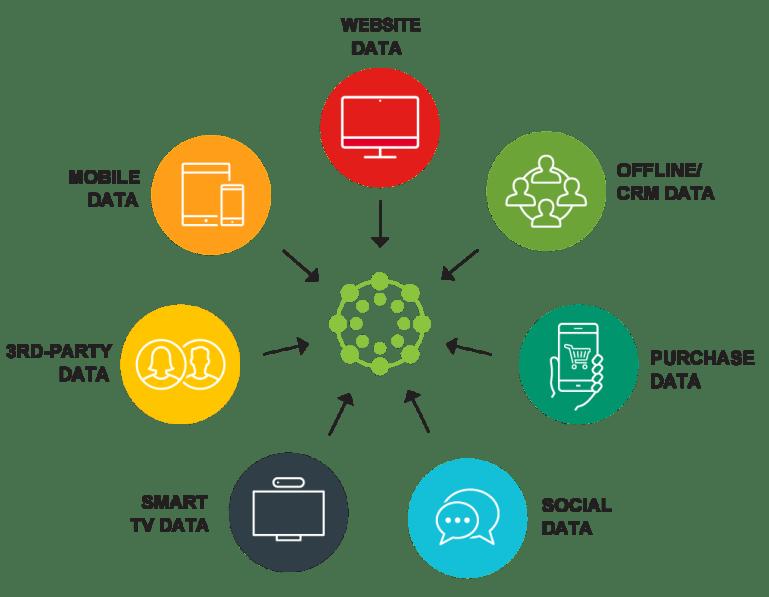 What does a data management platform comprise of