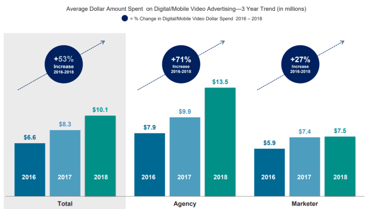 IAB reported a 53% spend on video advertising between 2016-2018.