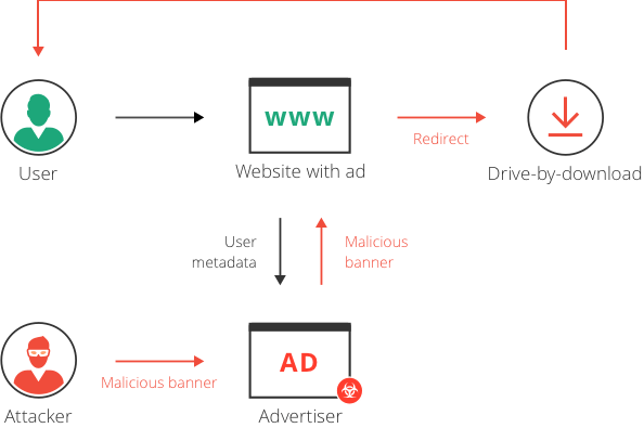 Malvertising mechanism according to Imperva