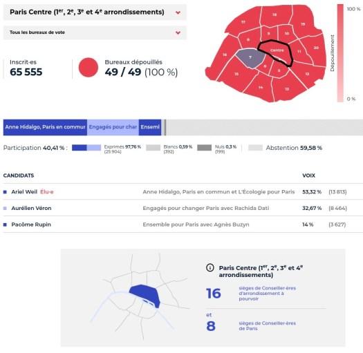 Résultats du 2nd tour des élections municipales dans le secteur Paris Centre.