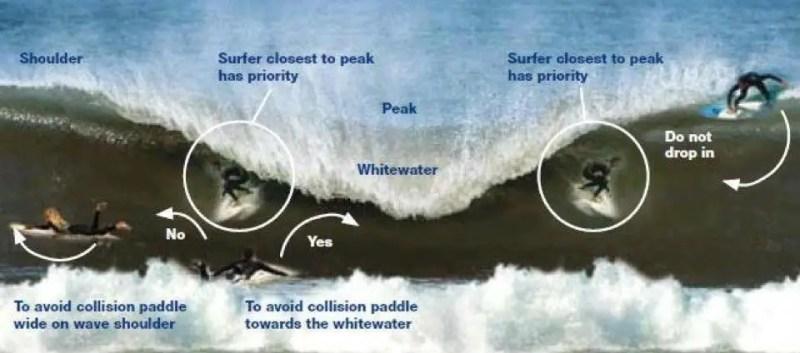 Rabear é um termo comum no dicionário do surf. Infelizmente...