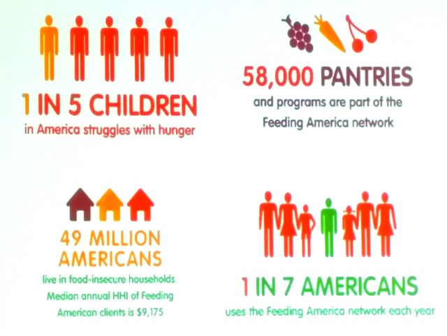 One in five children in America struggle with hunger #ProduceForKids